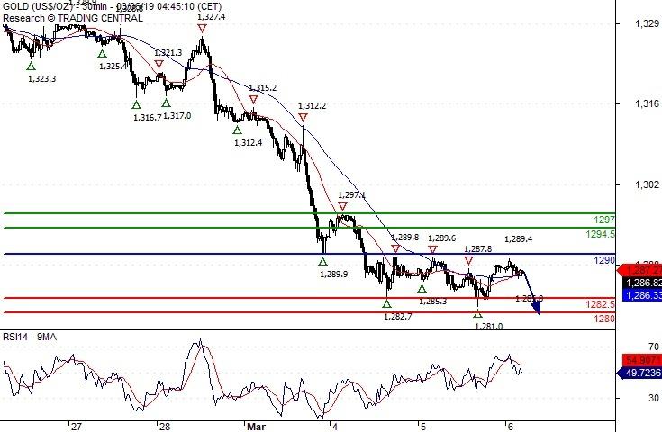 Crude Oil (WTI) Intraday: Under pressure