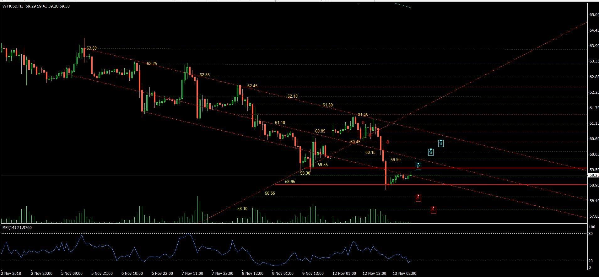 e552d89d208f99 WTI USD  Crude WTI bounced at 58.95  resistance at 59.55