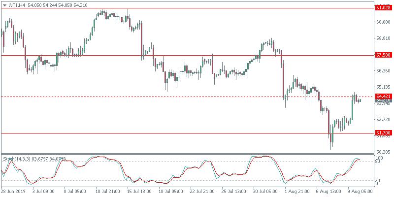 USD Posts First Decline in Three Weeks