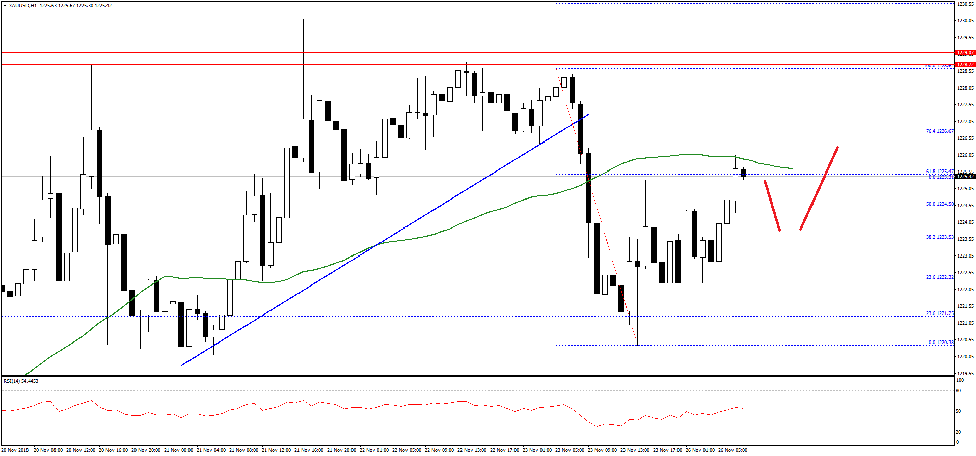Xauusd H1 Chart Fxopen