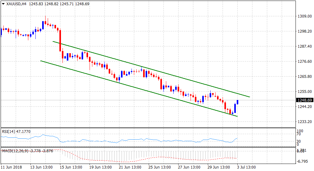 Gold Technical Analysis: rebounds sharply from a descending