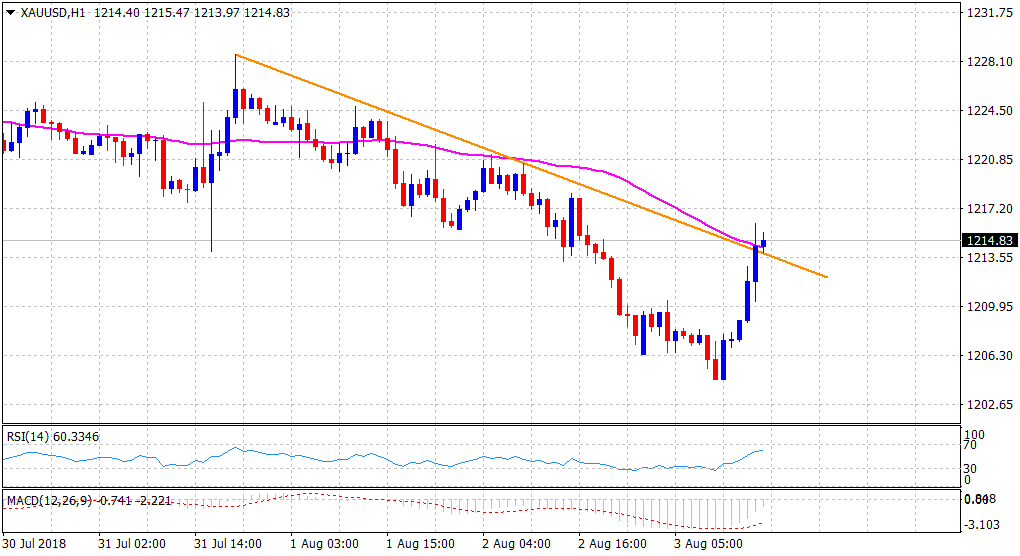 Gold Technical Ysis Stages A Solid