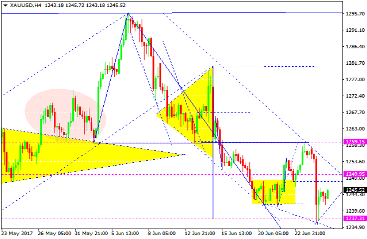 Forex gold trading forecast