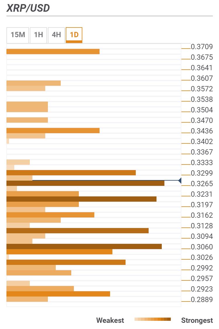 Ripple's XRP Price Prediction: XRP/USD bulls have many