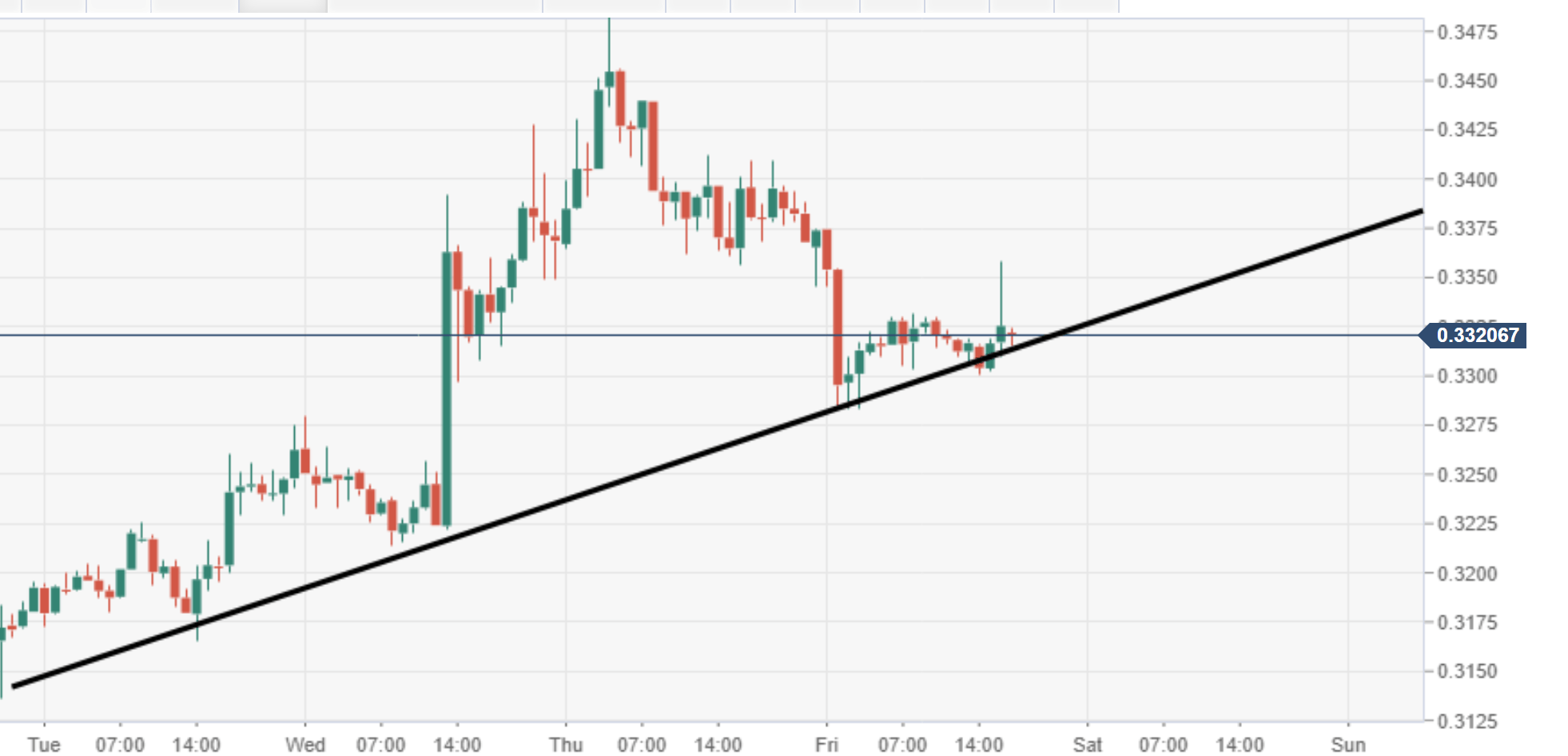 Ripple S Xrp Technical Analysis Xrp Usd 0 3000 Again Exposed Forex Crunch