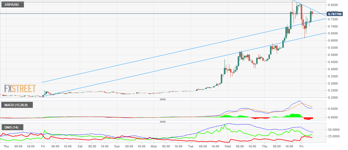 Top 4 Cryptocurrencies price prediction: Bitcoin, Ethereum, Litecoin