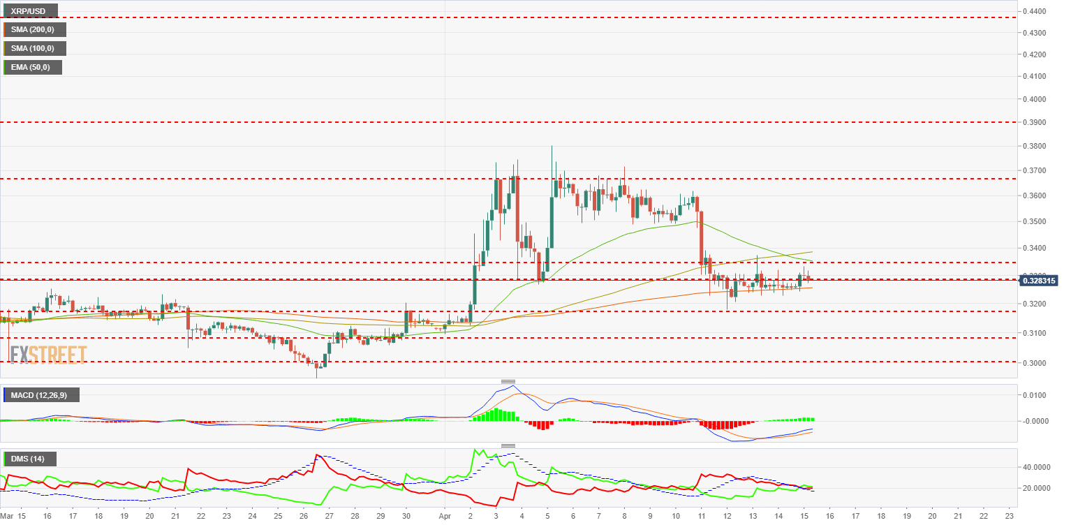 XRP USD   2019 04 15T101605.003 636909175587566589 - Crypto market shows its strength also in setbacks