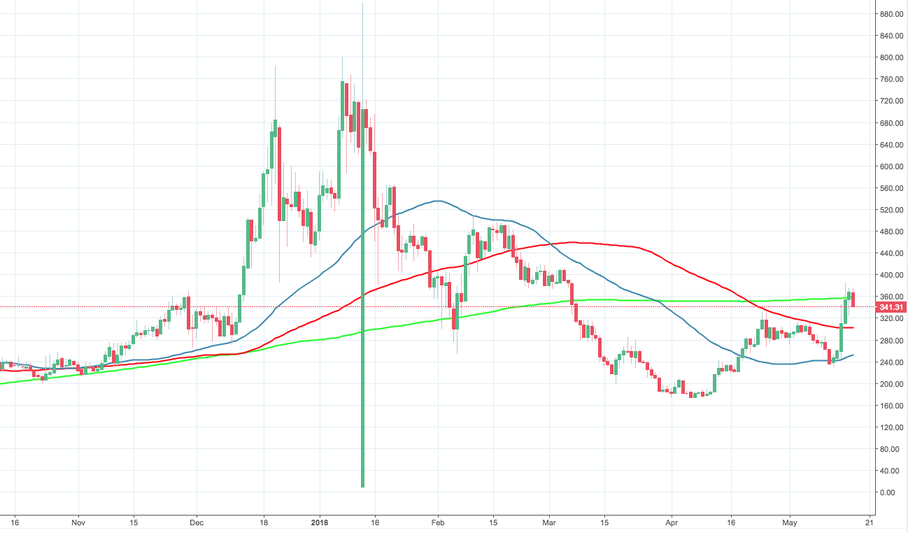 Zec Usd The Daily Chart