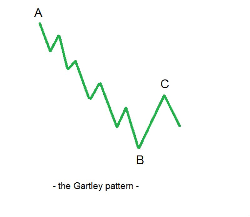 Harmonic Trading – Different Gartley Methods Unveiled