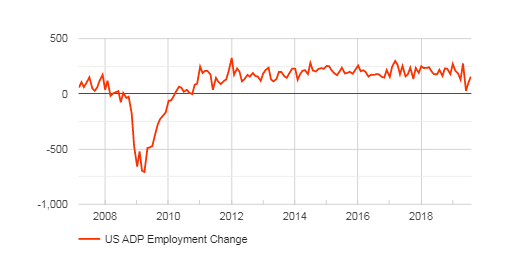 US ADP Employment Preview: Good numbers, weakening trend