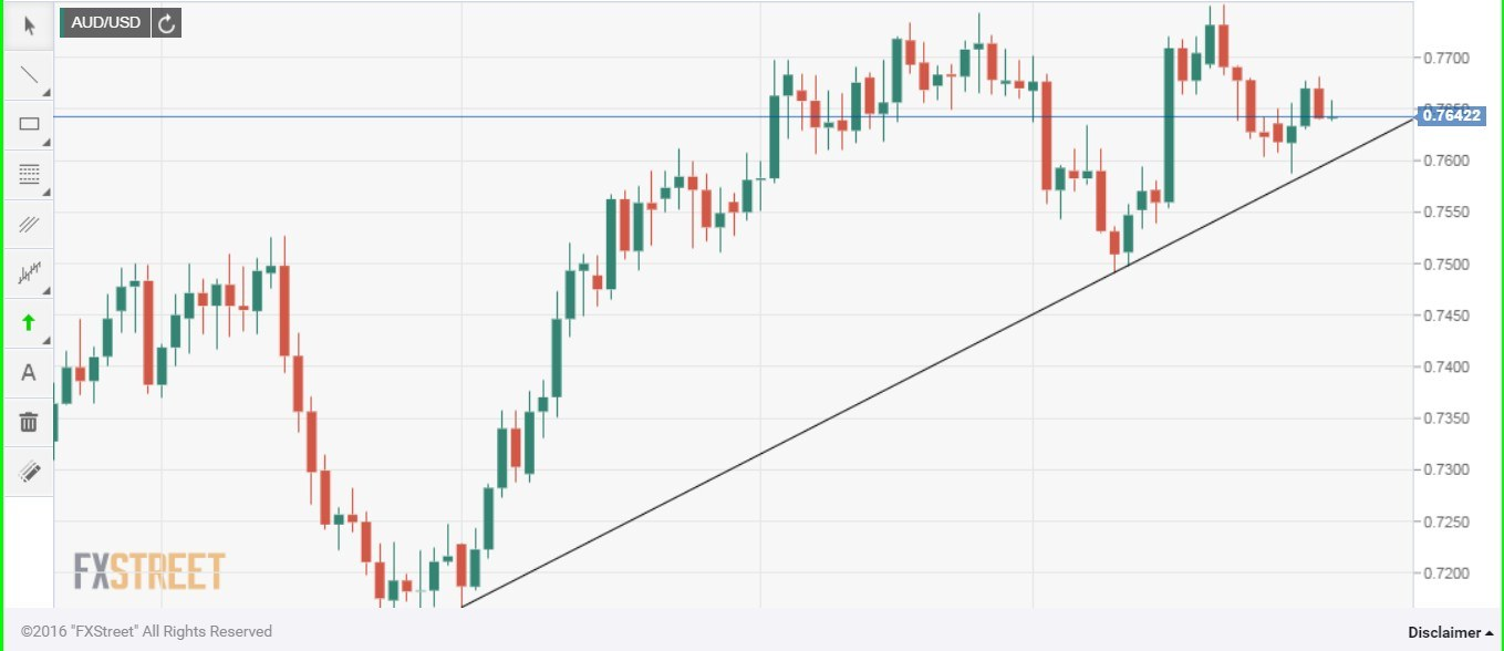 usd jpy forecast do we have a bullish continuation pattern on the last week s failure to take out the channel resistance seen on the weekly chart if followed by a breach of the rising trend line support seen on the daily