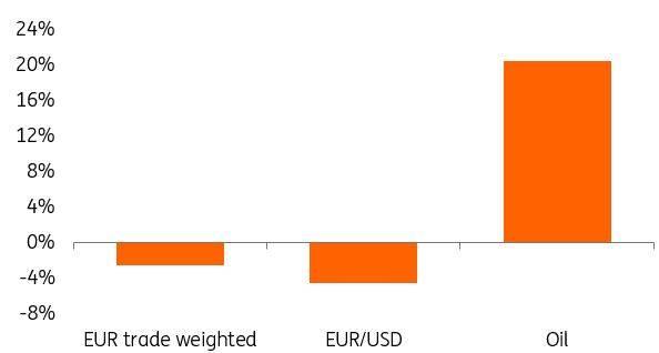 EURUSD vs Oil