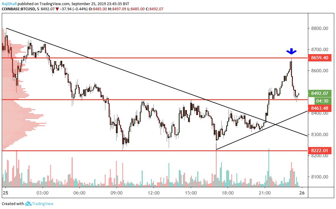 BTC/USD technical analysis