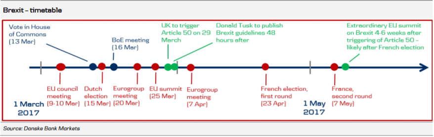 Brexit timetable