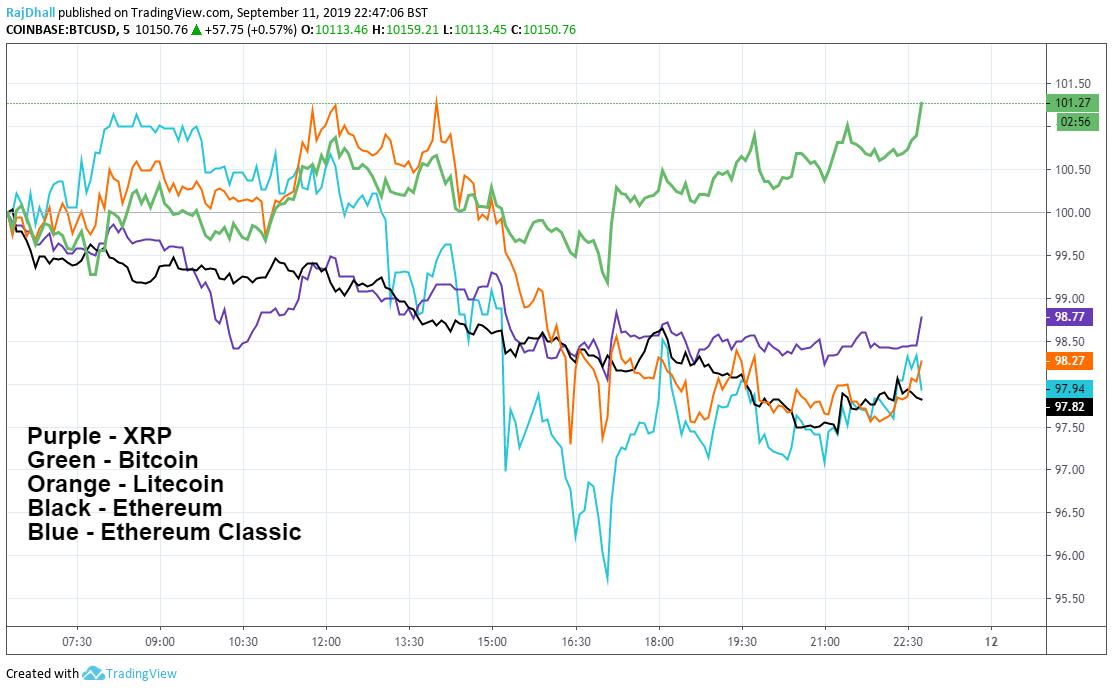 Crypto Comparison