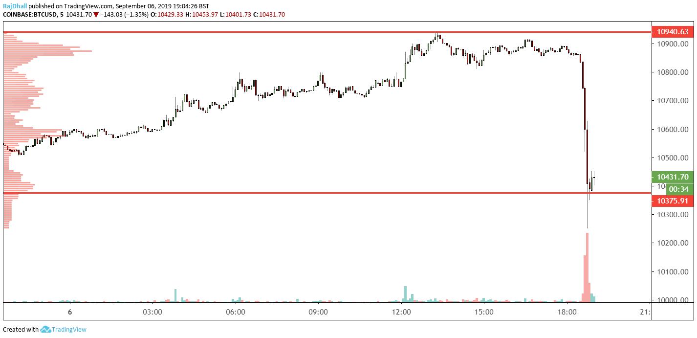 BTC sharp drop