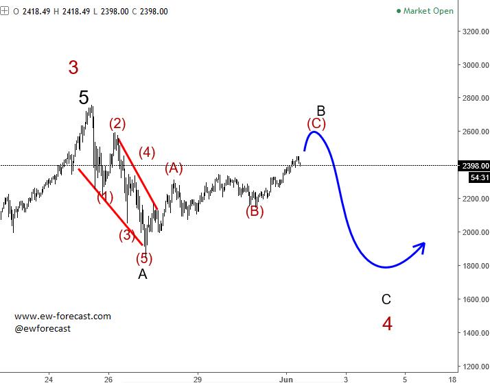 Elliott Wave Analysis: Bitcoin Intra-day View