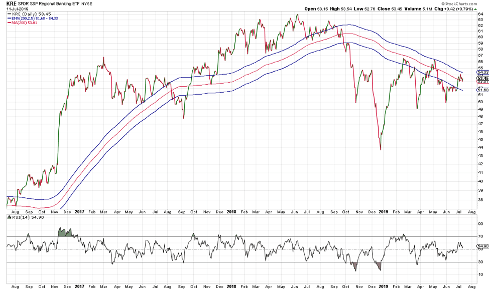 The S&P 500 finished up 0 18% (IVV) yesterday
