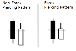 Are engulfing cloud cover reversals common in forex
