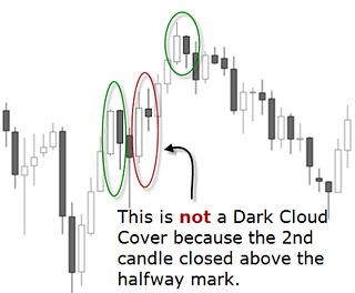dark cloud cover candlestick pattern style=