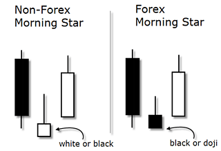 morning star candlestick pattern style=