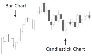 candlestick patterns chart