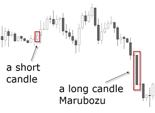 How to Read Forex Candlestick Patterns