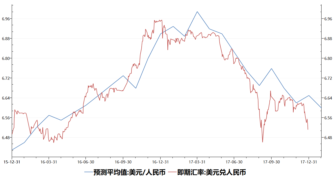 Blue Line Usd Cny Forecasts Red Spot Rate