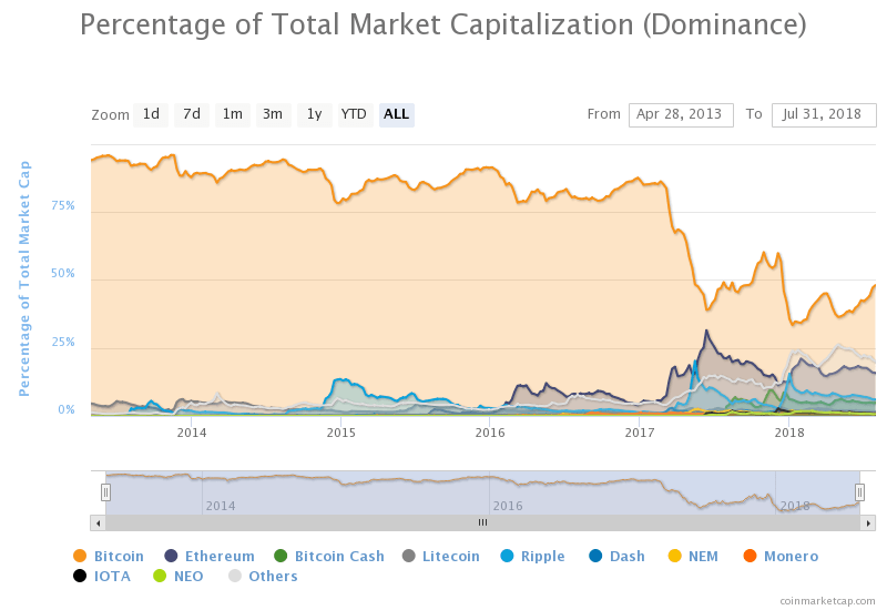 Bitcoin dominance as of July 31 2018