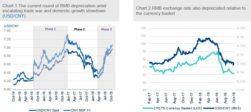 RMB exchange rate outlook under the trade war threat