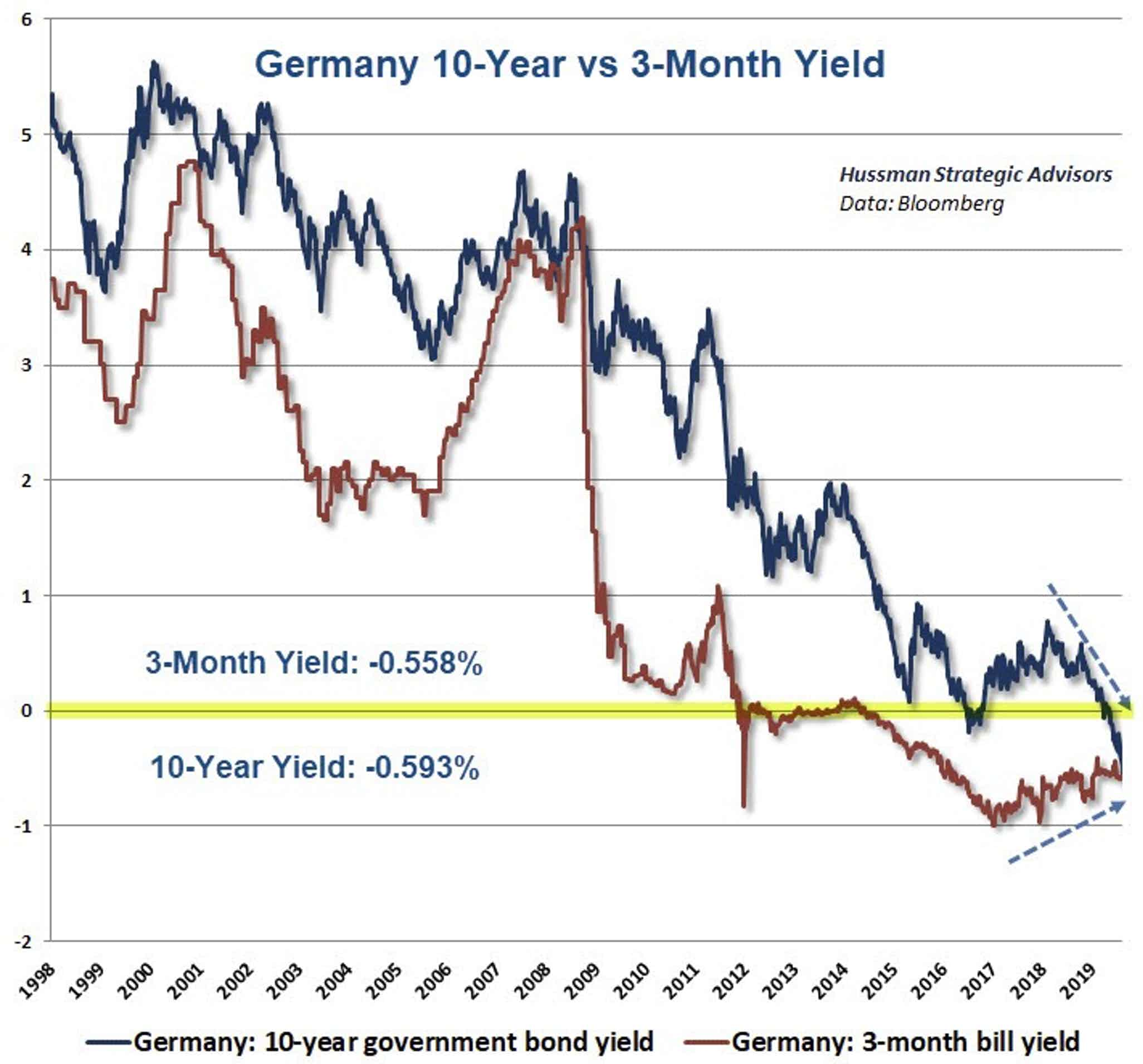 Monetary Madness: Inverted Negative Yields in Germany, Negative Rate