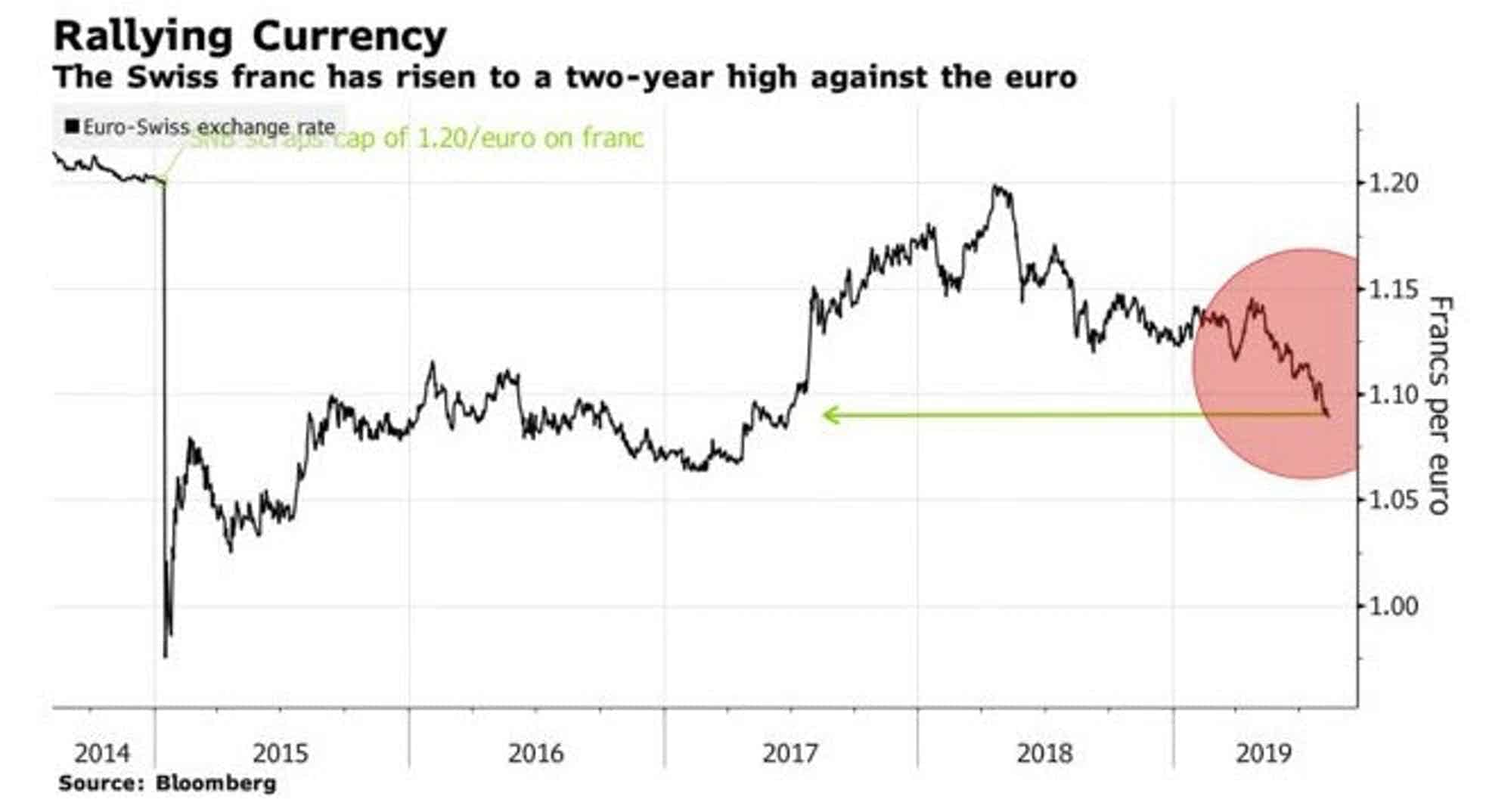 More Currency Wars Swiss Central Bank