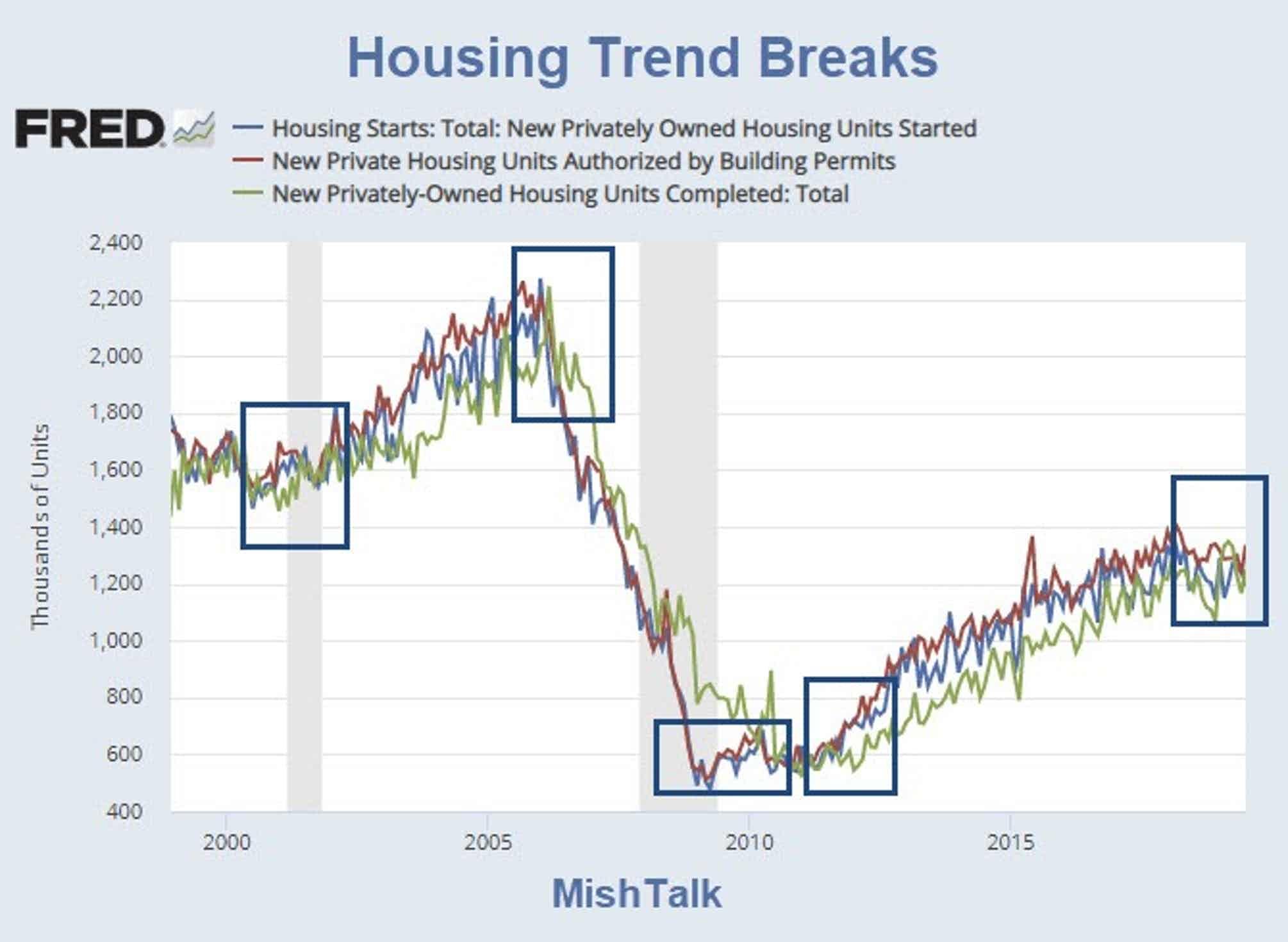 housing trend