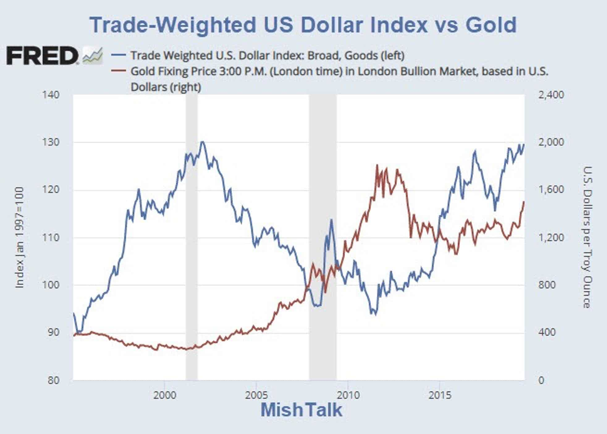 Us Dollar Nor Is Gold An Inflation Hedge