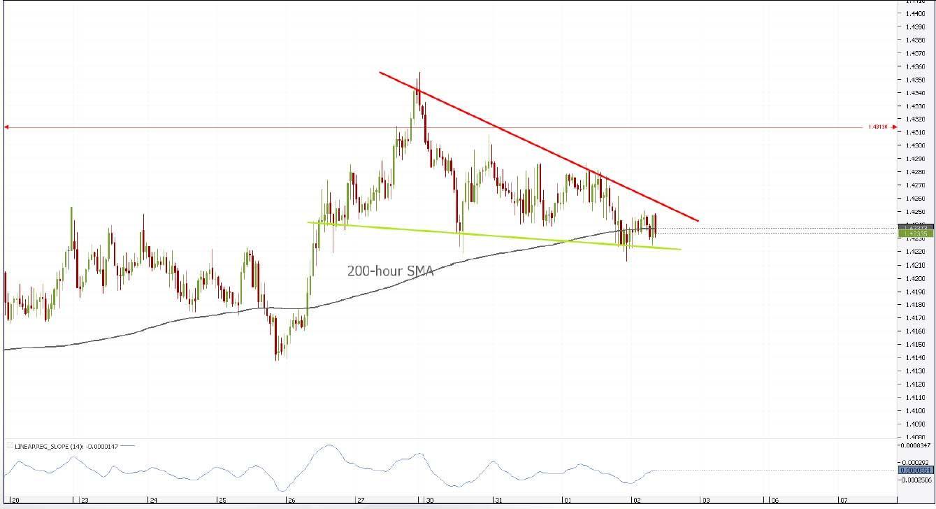 EUR/HKD 1H Chart: Channel Up