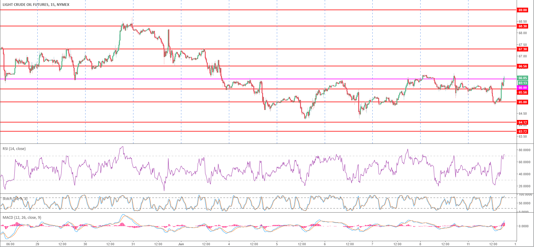 Crude oil WTI Technical Analysis: Black Gold bulls challenging 5-day high as they break above $66.00 a barrel