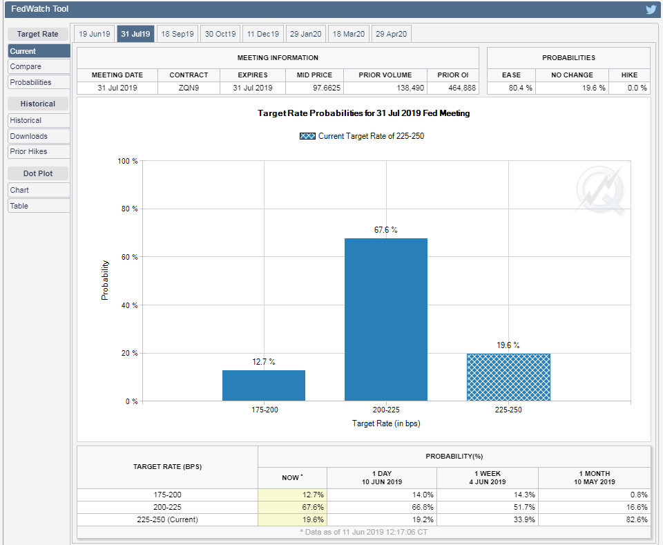 FedWatch Tool