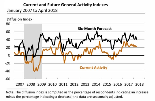 Current and FutureGeneral Activity Indexes