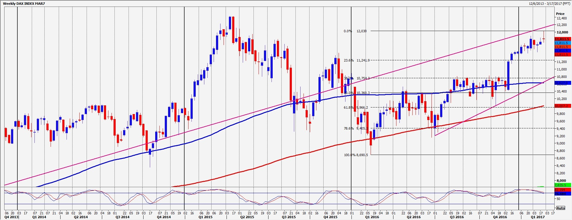 ftse important resistance for the day at  dax