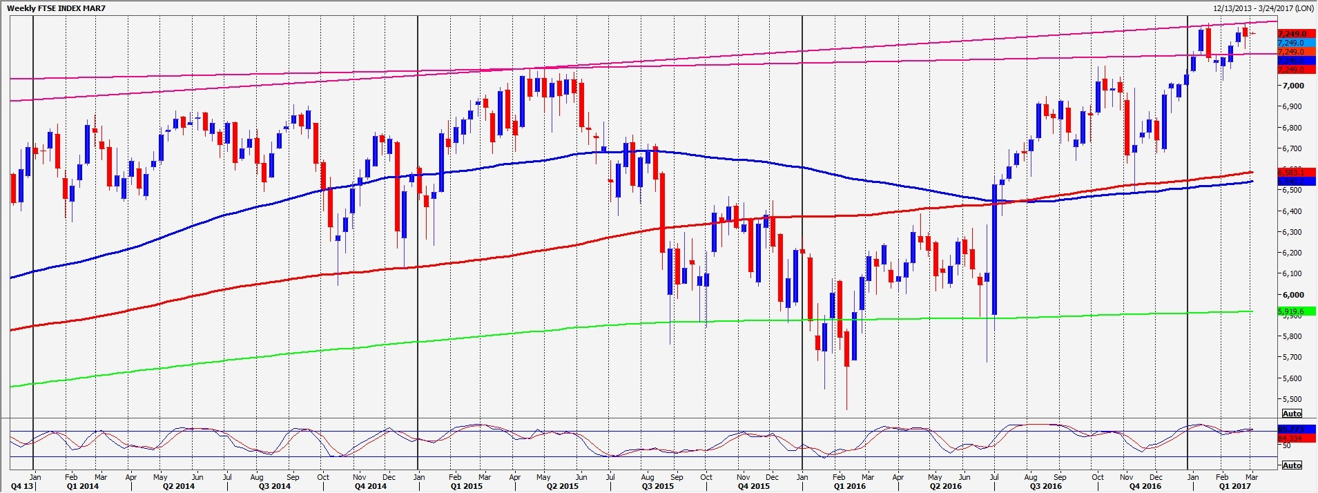 ftse important resistance for the day at  ftse