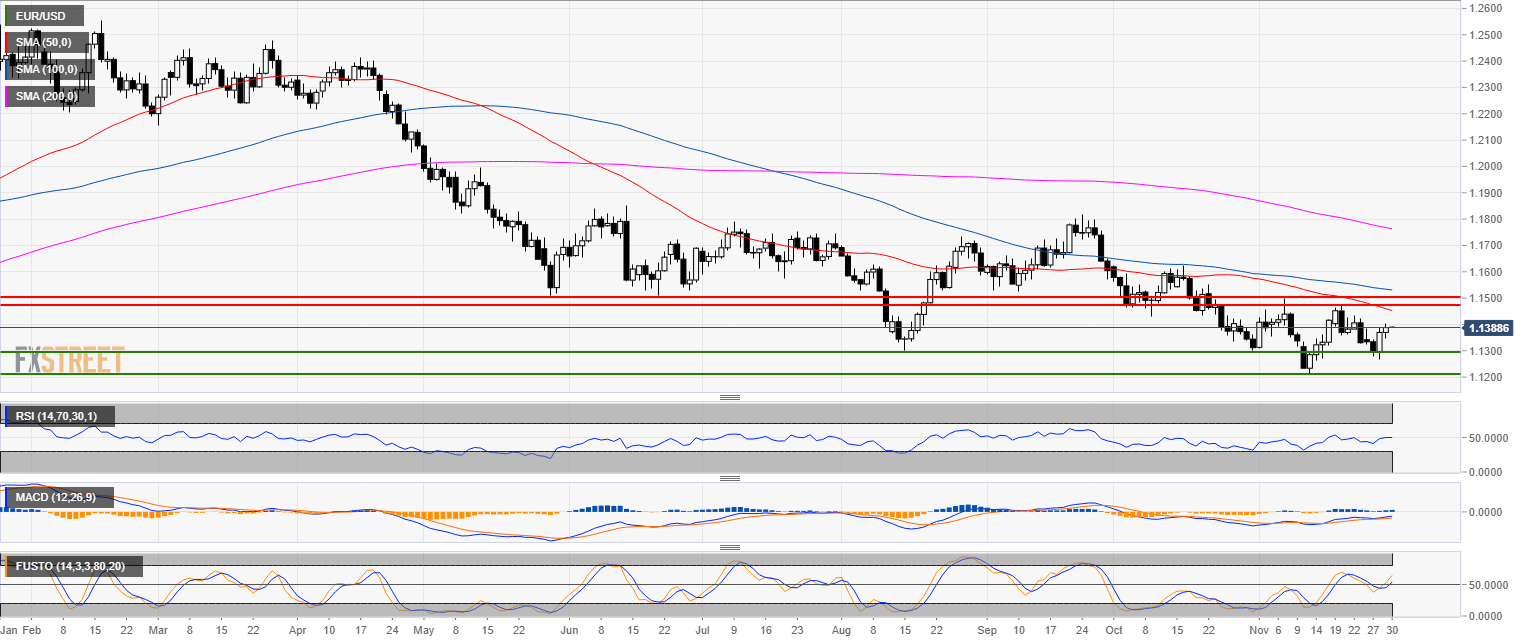 Eur Usd Technical Ysis Bullish Momentum Can See Euro Push To 1 1430 Level