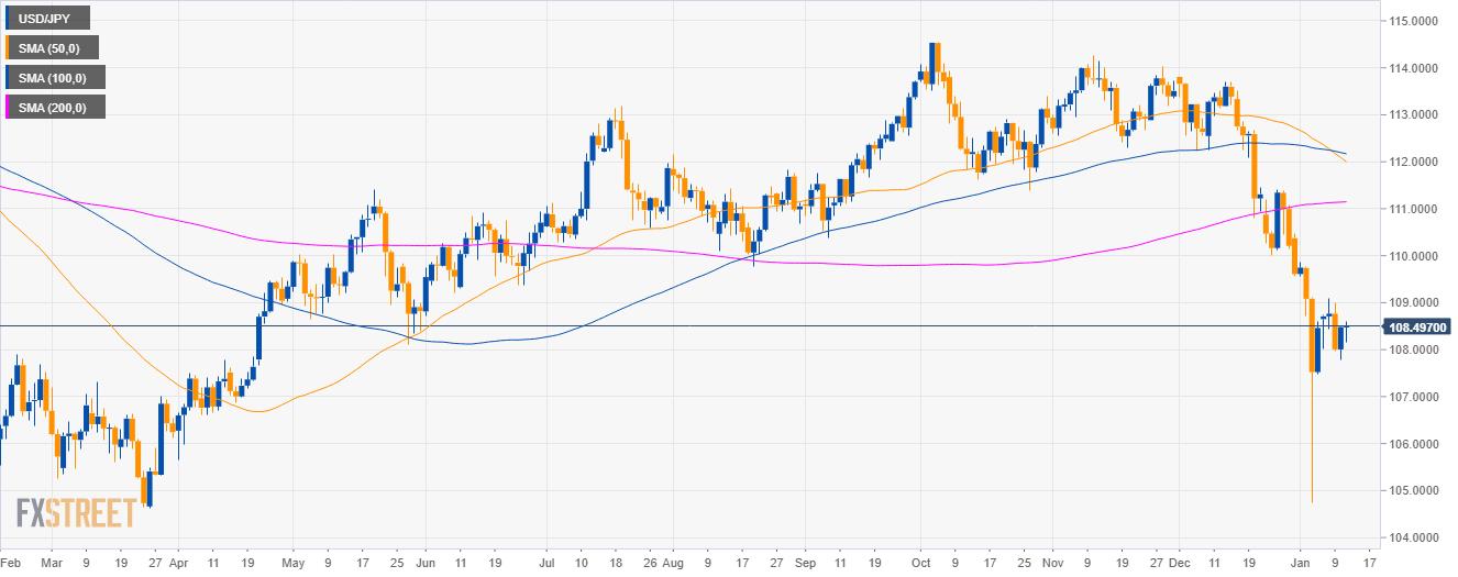 USD/JPY Technische Analyse