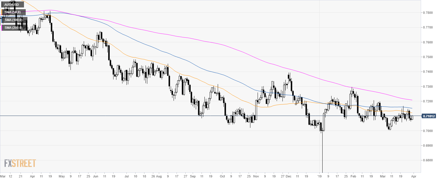 AUD/USD Technical Analysis: Aussie at daily highs near 0.7100 figure