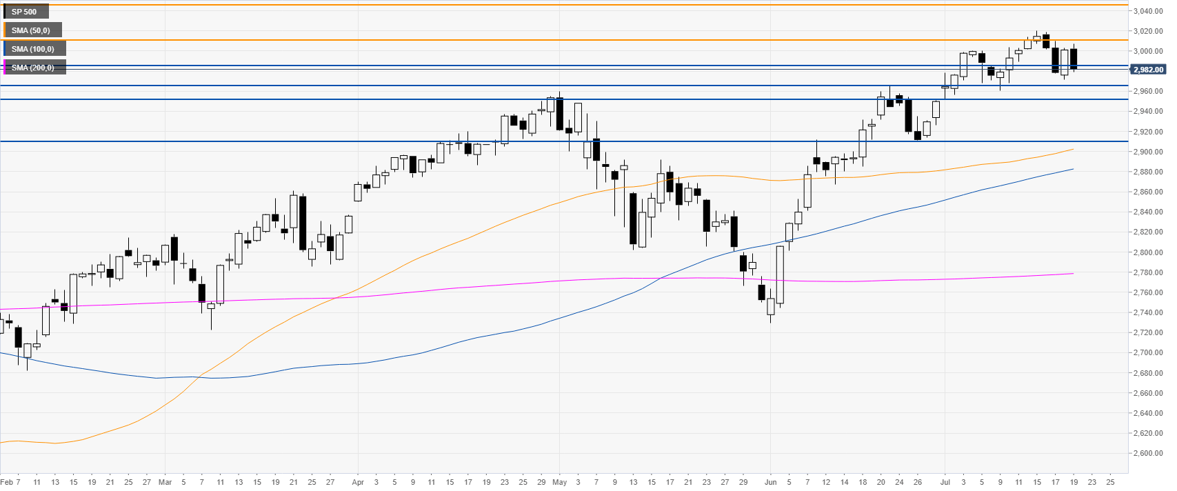 sp500 daily chart
