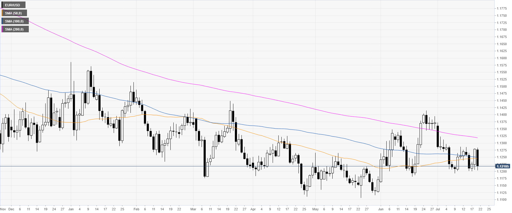 Eur Usd Technical Analysis Euro Ends The Week Near Monthly Lows -