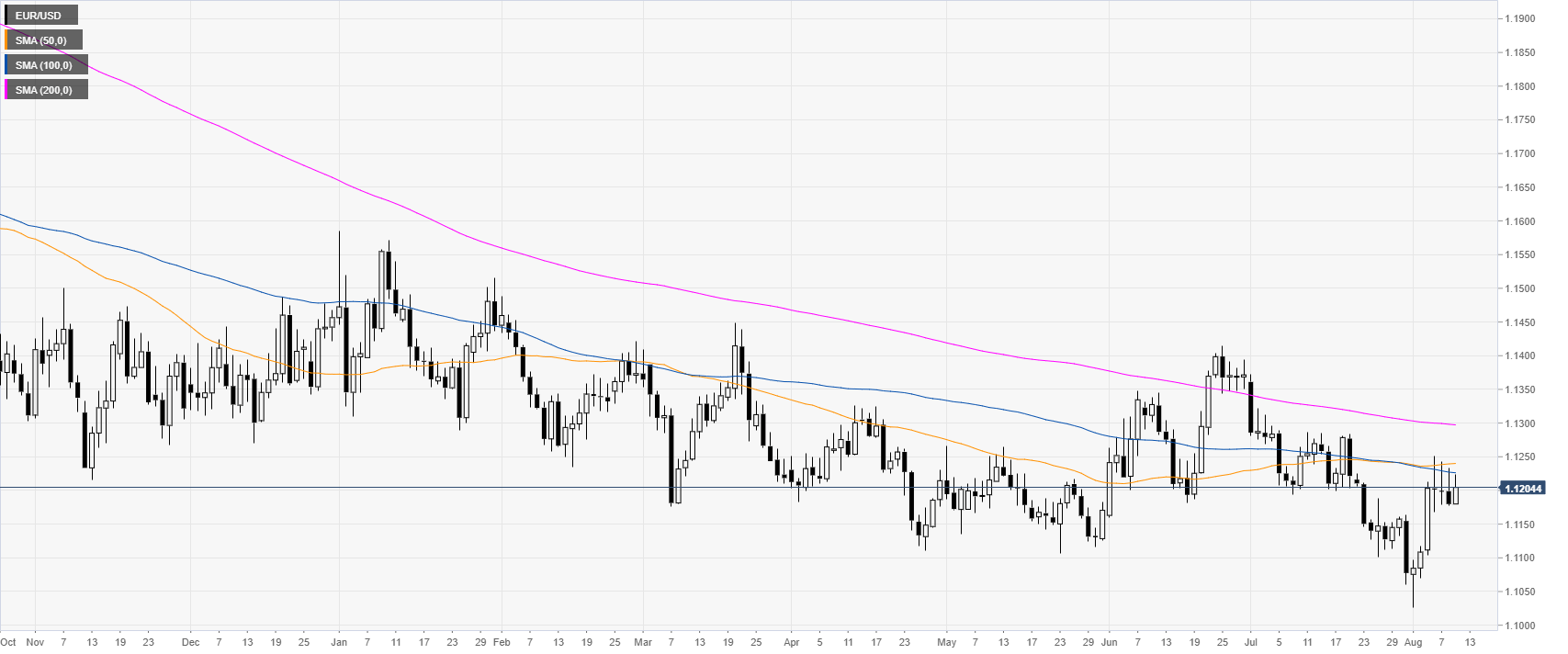 EUR/USD technical analysis: Fiber eases from daily highs, trading