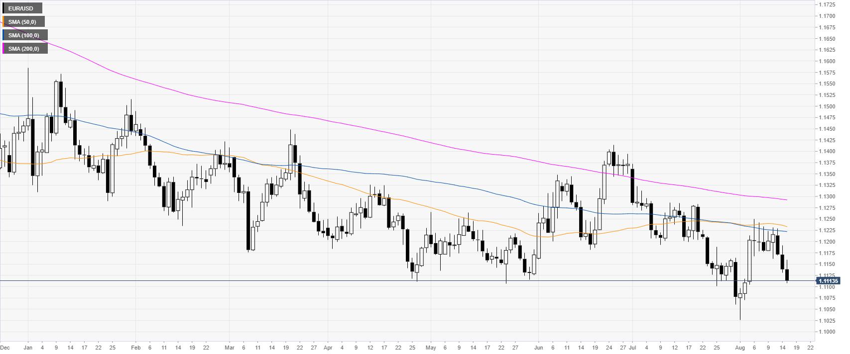 EUR/USD Tageschart