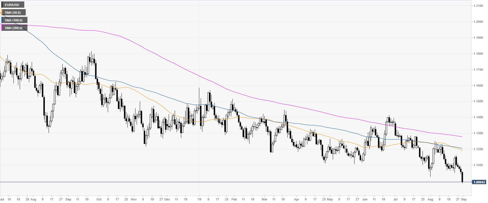 Eur Usd Análisis Técnico El Euro