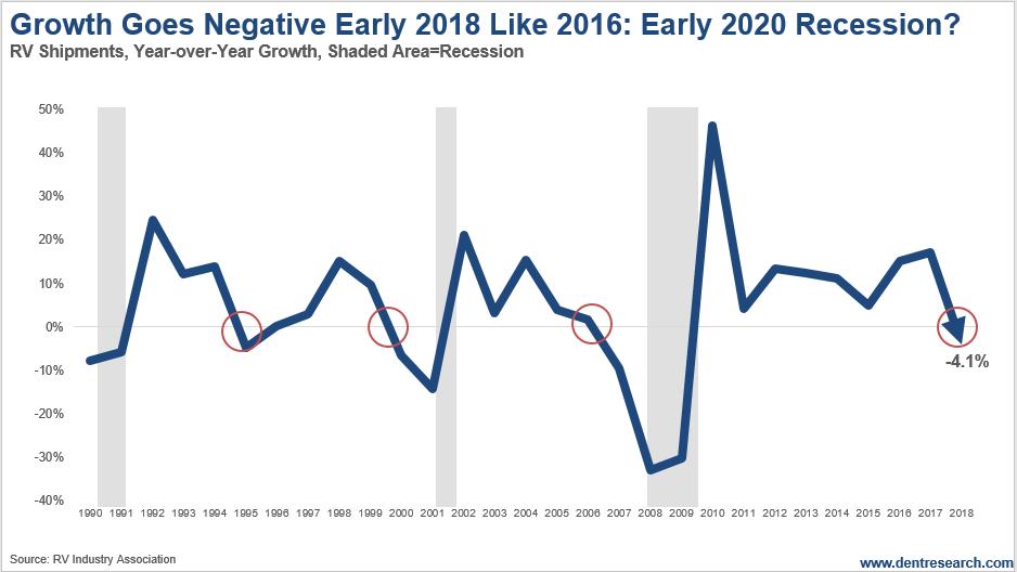 Rv Industry Trends 2020.Crashing Rv Sales Forecast 2020 Recession