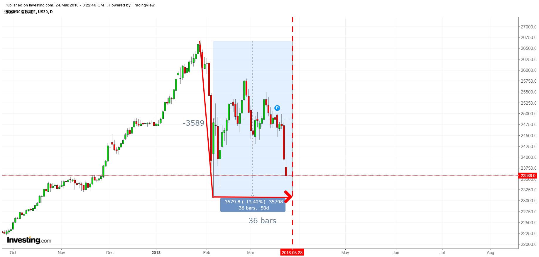 W D  Gann Square suggests Dow Jones Index Market Bottom? Financial